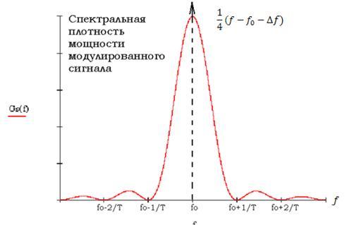спектр пл-ть модулированного.bmp