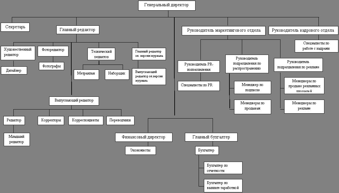 Организационные схемы управления издательством4