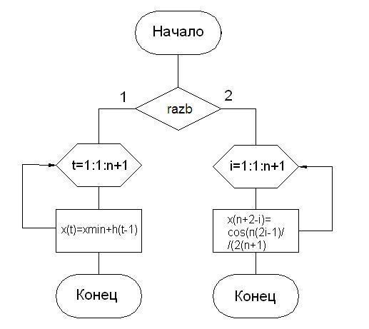 Блок схема функции считающий