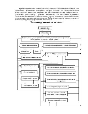 Схема организации производственного процесса фото 390