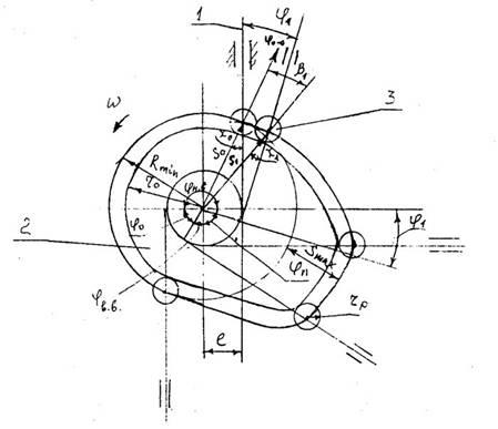 кулачкового механизма