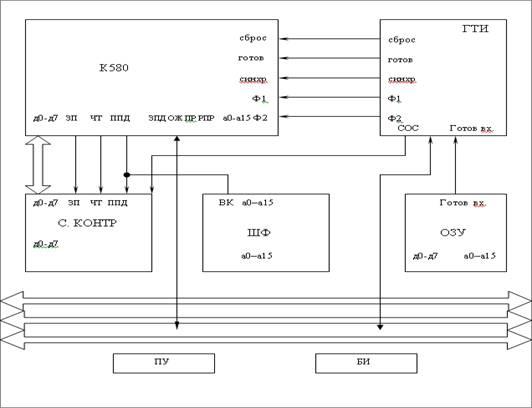 Рис. 1 Структурная схема