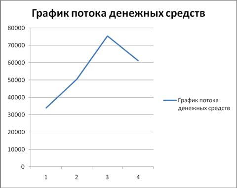 Графика денежного потока