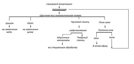 Схема получения свинца по