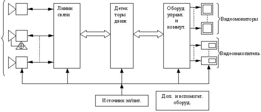 Структурная схема СОТ.