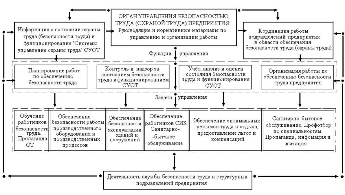 Организация службы охраны труда в строительных организациях