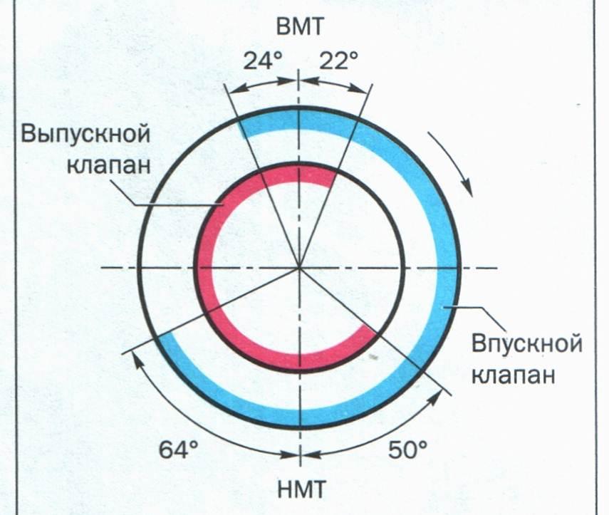 диаграмма фаз газораспределения змз-402