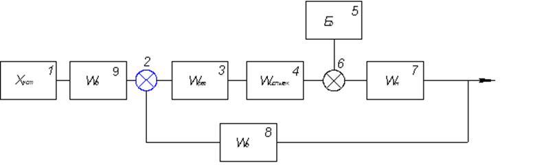 Реализация схемных мероприятий