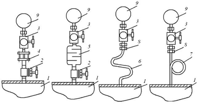 1 - трубопровод; 2 - запорный