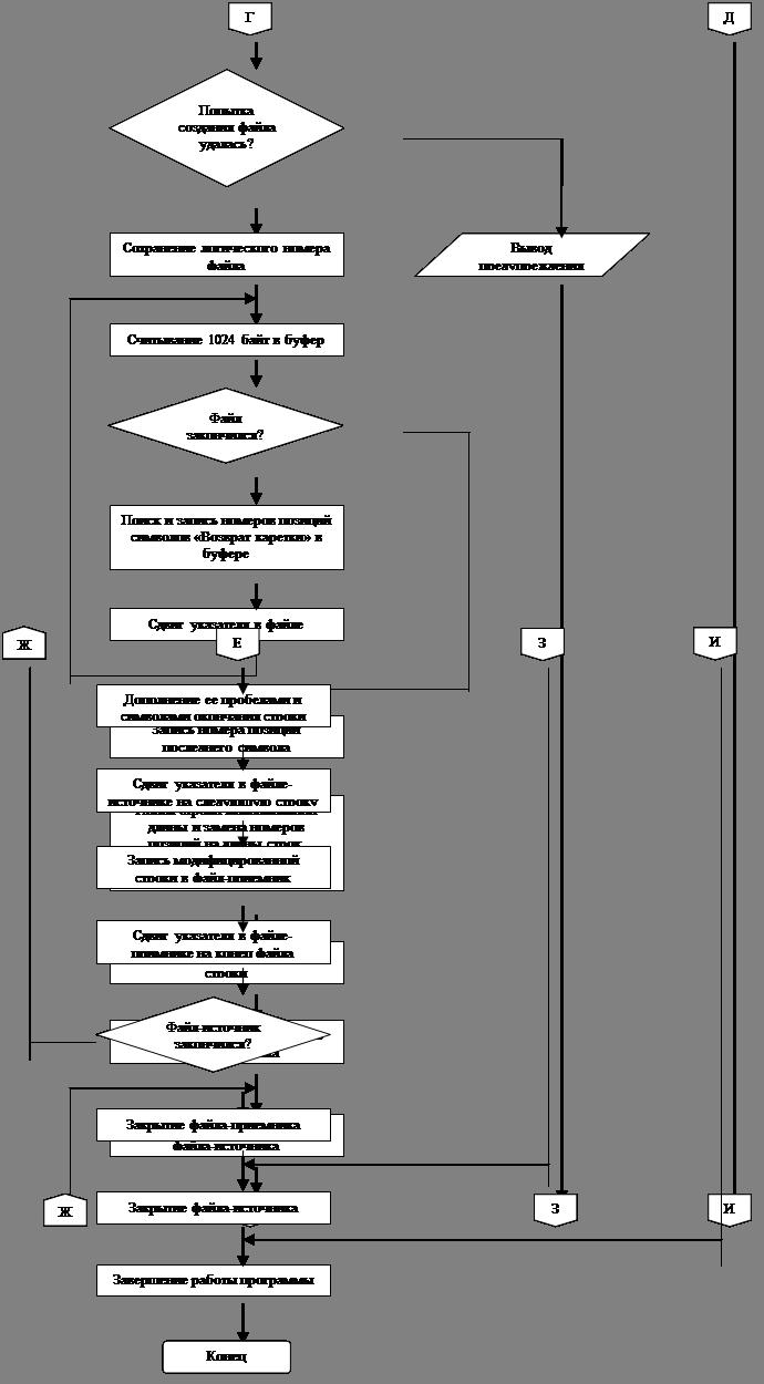 Блок-схема: ссылка на другую страницу: Ж,Блок-схема: ссылка на другую страницу: Ж