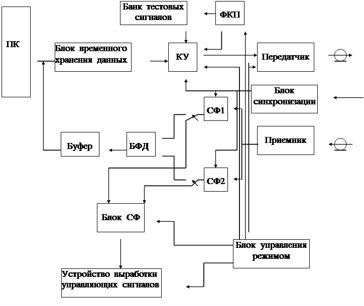 Структурная схема МПС.