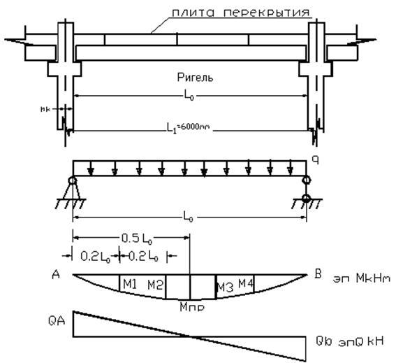 Расчётная схема ригеля и