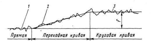 Проверка состояния пути в кривых Раздел дипломной работы на тему  Проверка состояния пути в кривых Раздел дипломной работы на тему Организация контроля состояния пути Оценка и приведение кривых к расчетным параметрам