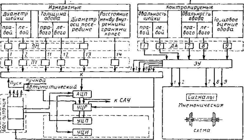 Блок-схема каждого
