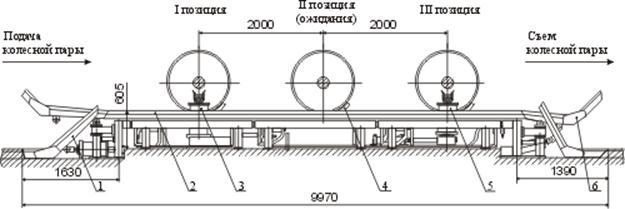 Механизированная эстакада для демонтажа букс