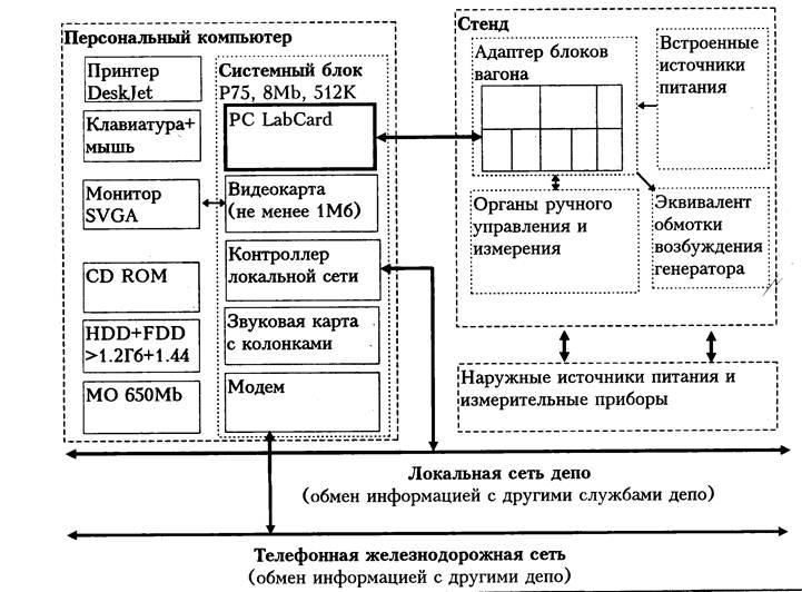 Рис.13 – Структурная схема