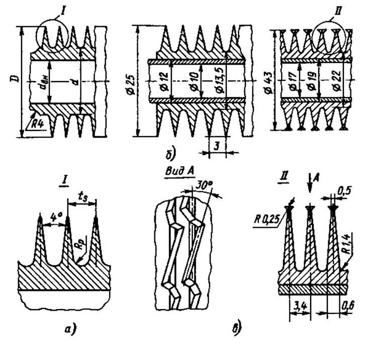 Оребрение труб теплообменников методом накатки камины теплообменником