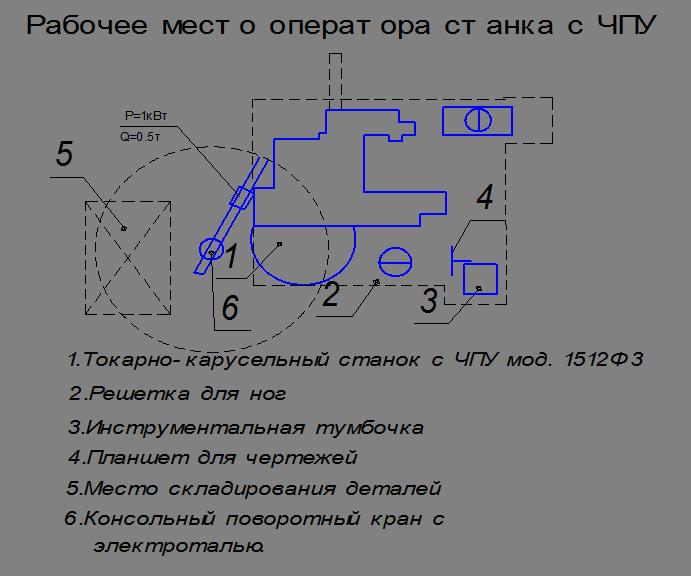 инструкция для оператора чпу на рабочее место - фото 4