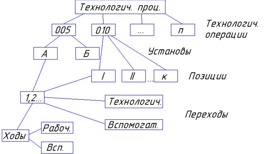 Конспекты лекций по дисциплине Технология машиностроения  Определение это контрольная операция