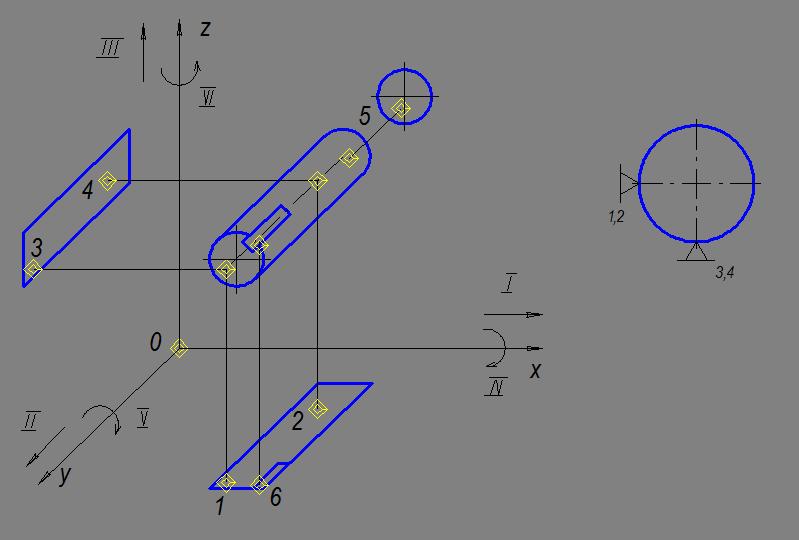 Рисунок 28 Схема базирования