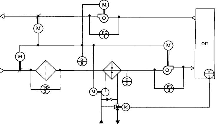 Схема автоматизации системы