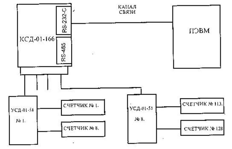 Структурная схема построения