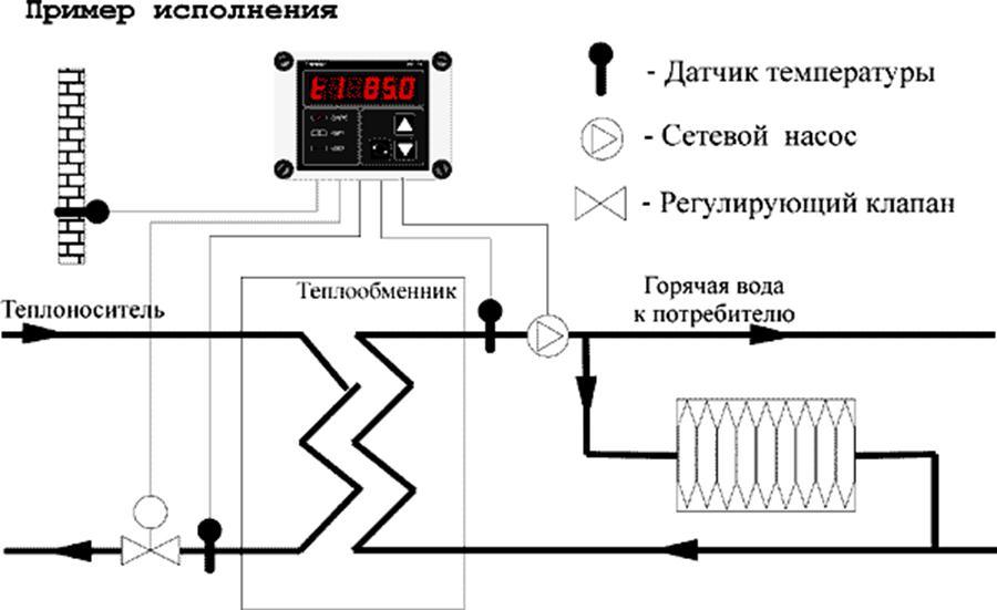 Примерная схема применения РУ-15