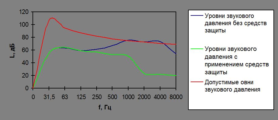 2 определение звукового давления и интенсивности звука