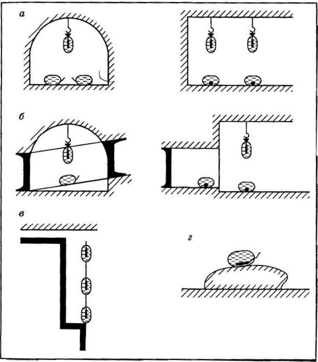 Схемы расположения сосудов с