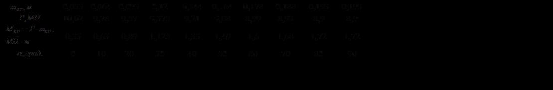 Подпись:  0,0330,0640,0930,120,1440,1640,1780,1880,1930,193 10,029,789,579,3759,219,088,998,938,98,9 0,330,630,891,1251,331,491,61,681,721,72 0102030405060708090