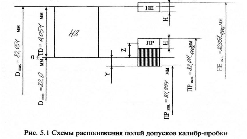 Схему расположения полей допусков калибров