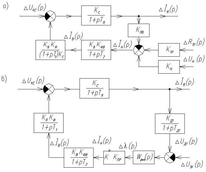 Расчет систем автоматического