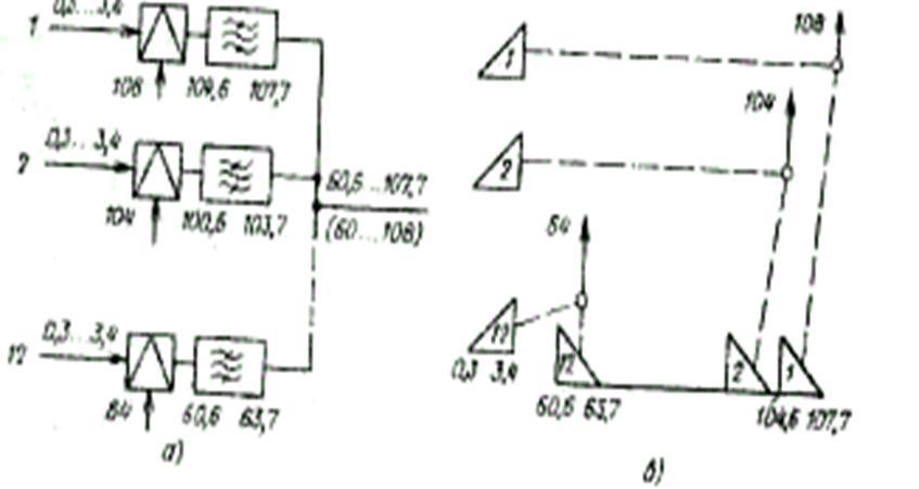 Схема преобразования спектров