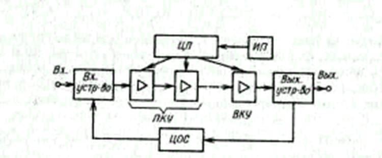Рис.6.2 Структурная схема