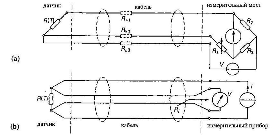 Рис.3.15. (а) Трехпроводная схема; если Ra1=Ra2 и Ra2=Ra3, то R(T)=R4. (b) Четырехпроводная схема; если Ri R(T), то R...