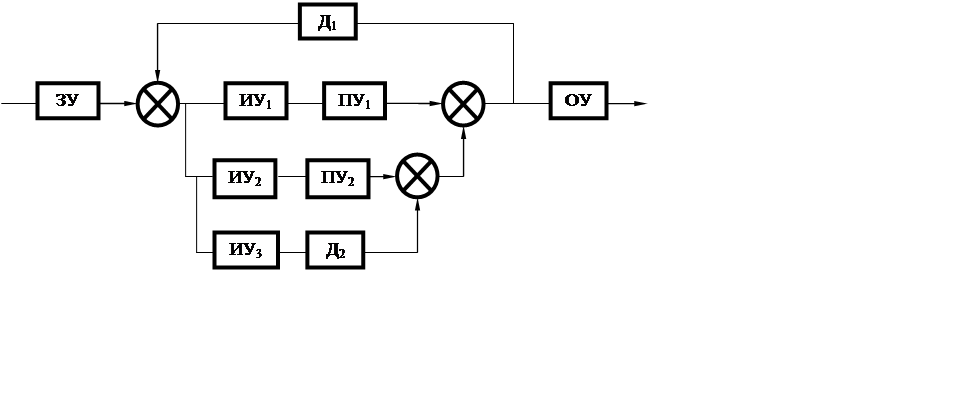2 – Функциональная схема