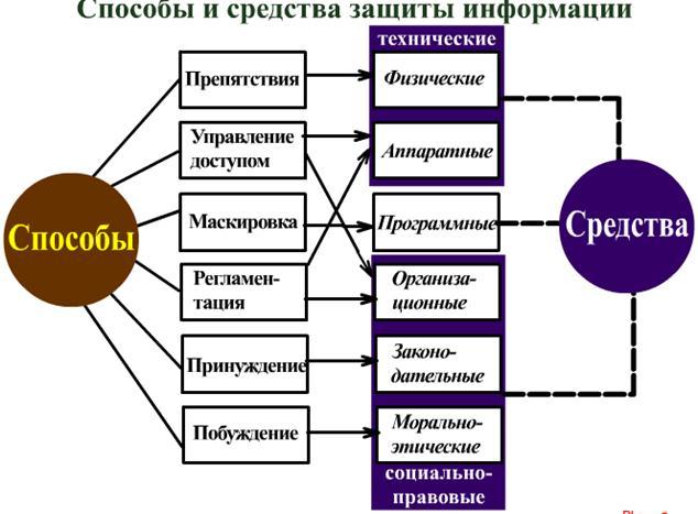 Методы защиты информации Информатика реферат Методы защиты информации курсовая работа