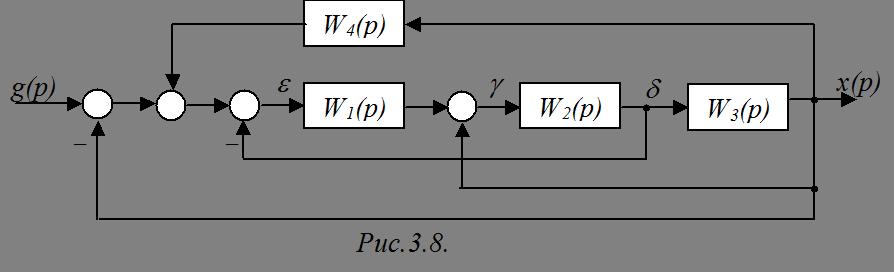 структурная схема которой