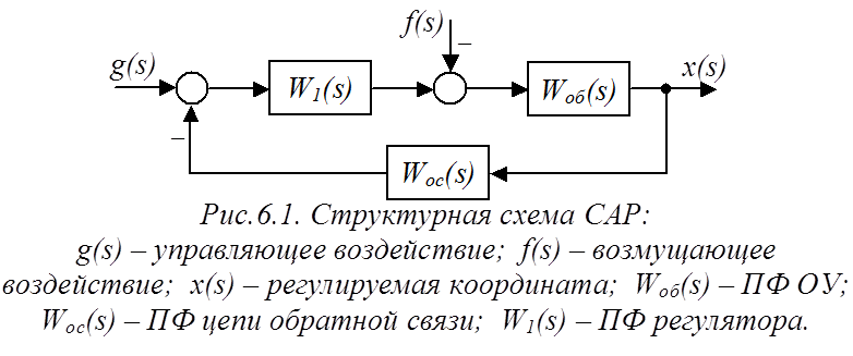 Статические и астатические САР