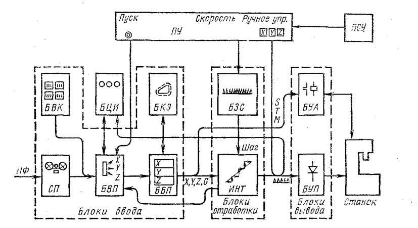 Блок-схема контурной системы