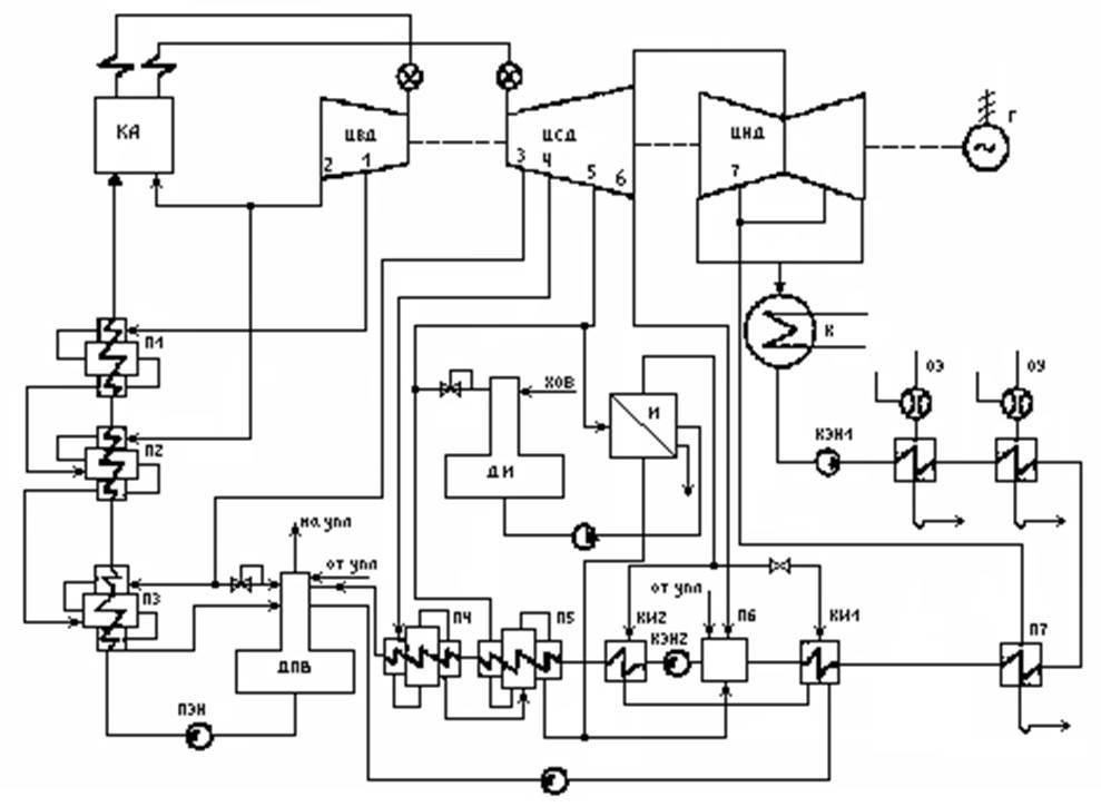 схема турбоагрегата