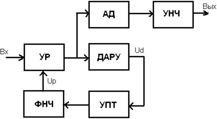 схема системы АРУ