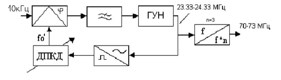 Функциональная схема ССЧ.