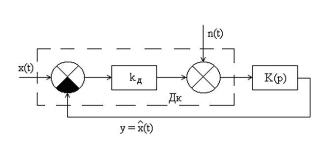 Рис.1.1 - Структурная схема