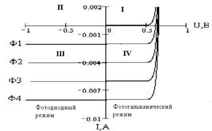 Фотодиод схема включения