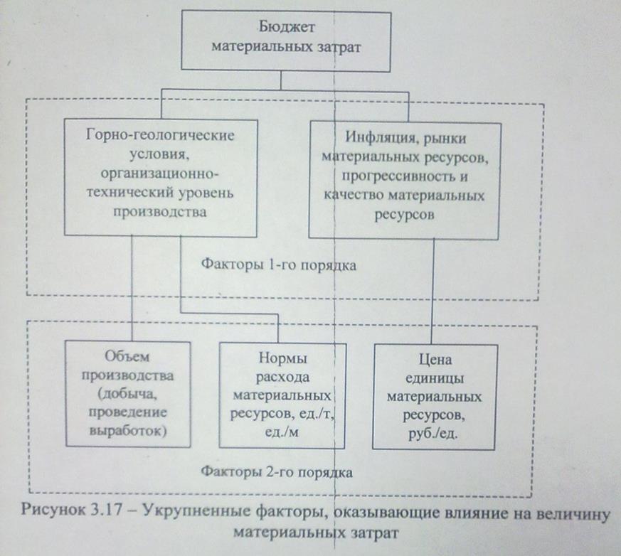используемых ресурсов (1