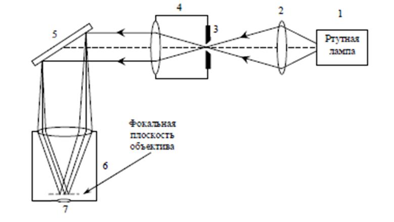 дифракционной решетки