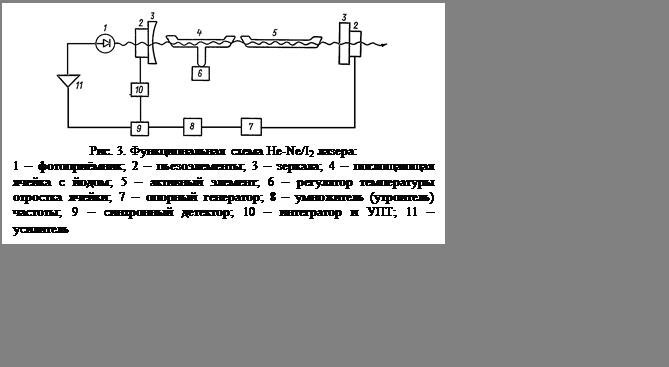 Подпись:  Рис. 3. Функциональная схема He-Ne/I2 лазера:1 – фотоприёмник; 2 – пьезоэлементы; 3 – зеркала; 4 – поглощающая ячейка с йодом; 5 – активный элемент; 6 – регулятор температуры отростка ячейки; 7 – опорный генератор; 8 – умножитель (утроитель) частоты; 9 – синхронный детектор; 10 – интегратор и УПТ; 11 – усилитель