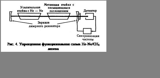 Подпись:  Рис. 4. Упрощенная функциональная схема He-Ne/CH4 лазера