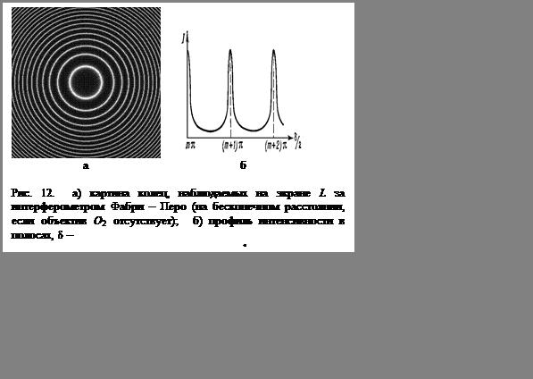 Подпись:             а      бРис. 12.  а) картина колец, наблюдаемых на экране L за интерферометром Фабри – Перо (на бесконечном расстоянии, если объектив O2 отсутствует);  б) профиль интенсивности в полосах, d –разность хода, выраженная в фазе